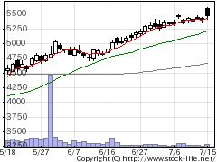 2875東洋水の株式チャート