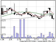 2876JCコムサの株式チャート