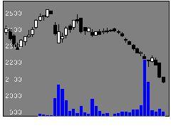 2882イートアンドの株価チャート