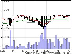 2883大冷の株価チャート