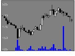 2884ヨシムラHDの株価チャート