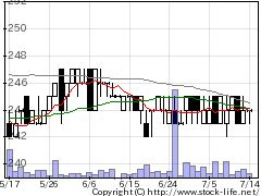 2894石井食品の株価チャート