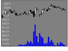 2897日清食HDの株価チャート