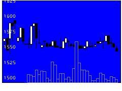 2902太陽化の株価チャート