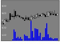 2903シノブフーズの株価チャート