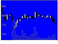2904一正蒲鉾の株式チャート