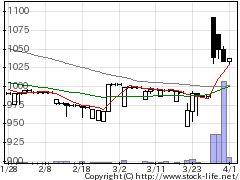 2905オーケー食の株価チャート