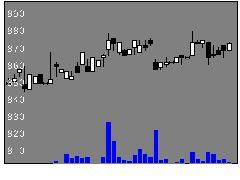 2907あじかんの株価チャート