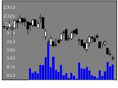 2908フジッコの株式チャート