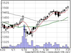 2910ロック・フィールドの株価チャート
