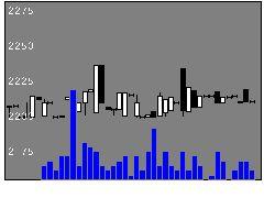 2911旭松食品の株価チャート