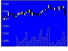 2915ケンコーマヨネーズの株価チャート