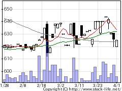 2916仙波糖化の株式チャート