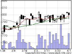 2917大森屋の株価チャート