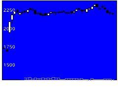 2918わらべ日洋の株価チャート