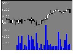 2923サトウ食品工業の株式チャート