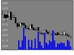 2924イフジ産業の株式チャート