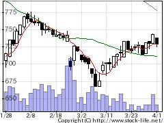 2927AFC−HDの株価チャート