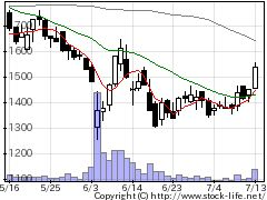 2929ファーマフーズの株価チャート