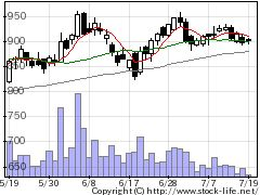 2931ユーグレナの株価チャート