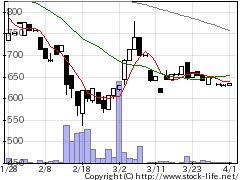 2970グッドライフの株式チャート