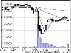 2971エスコンJPの株価チャート