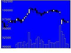 2972サンケイREの株価チャート