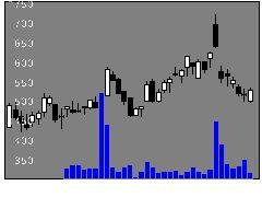 2975スターマイカの株価チャート