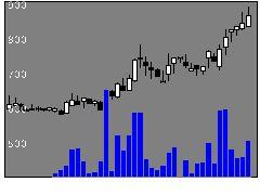 2978ツクルバの株式チャート
