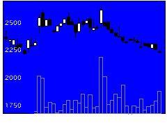 2981ランディクスの株価チャート