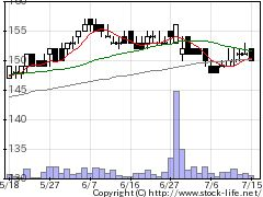 2982ADWGの株価チャート