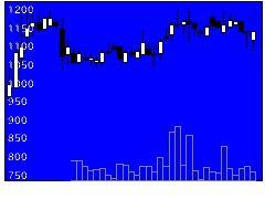 2983アールプランの株式チャート