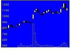 2987タスキの株価チャート