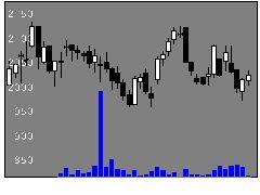 3001片倉の株価チャート