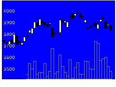3002グンゼの株価チャート