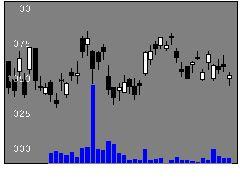3003ヒューリックの株式チャート