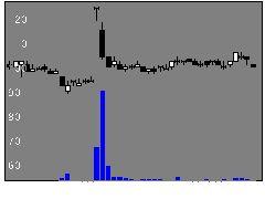 3010価値開発の株価チャート