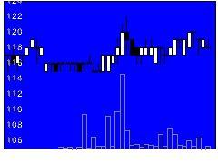 3011バナーズの株価チャート