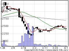 3020アプライドの株式チャート