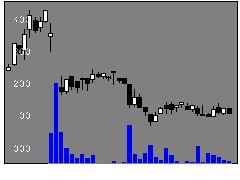 3021パシフィックネットの株価チャート
