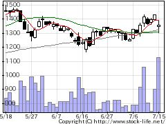 3021PCNETの株価チャート