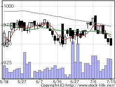 3023ラサ商事の株価チャート