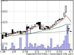 3024クリエイトの株価チャート