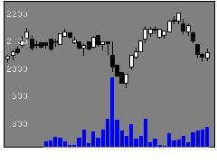 3028アルペンの株式チャート