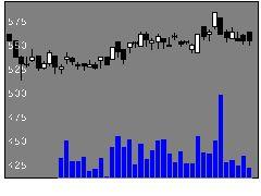 3030ハブの株価チャート