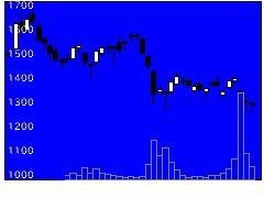 3031ラクーンの株価チャート