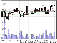 3032ゴルフ・ドゥの株価チャート