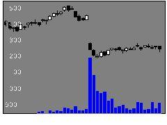 3034クオールの株価チャート