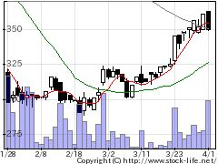 3035ケイティケイの株価チャート