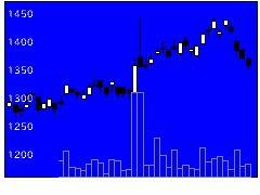 3036アルコニックスの株価チャート